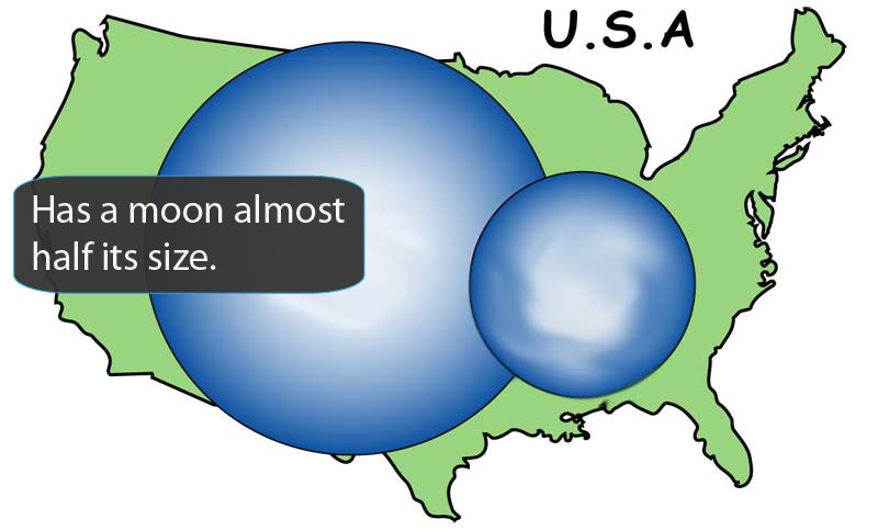 Cartoon representing this object and its largest moon on top of a map of the United States for size comparison.