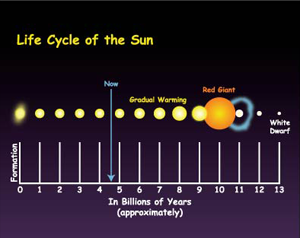 cycle of sun like solar system - photo #7