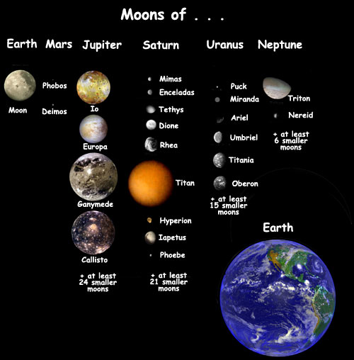 Relative sizes of the moons