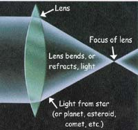 Lens bends light to a focus