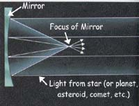 Mirror reflects light to a focus