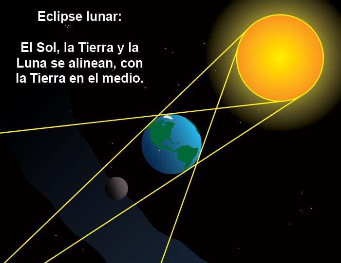 Sun Moon Earth Lunar Eclipse