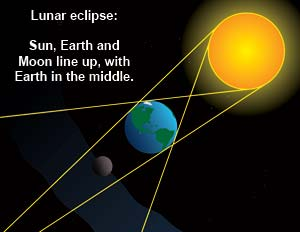 Cartoon drawing of lunar eclipse lineup. Sun, Earth and Moon line up, with Earth in the middle.