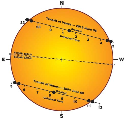 Drawing shows the track of Venus during the 2004 and 2012 transits.