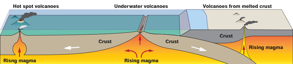 What is a volcano? :: NASA Space Place