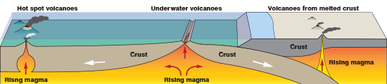 schematic of the three ways volcanoes can form