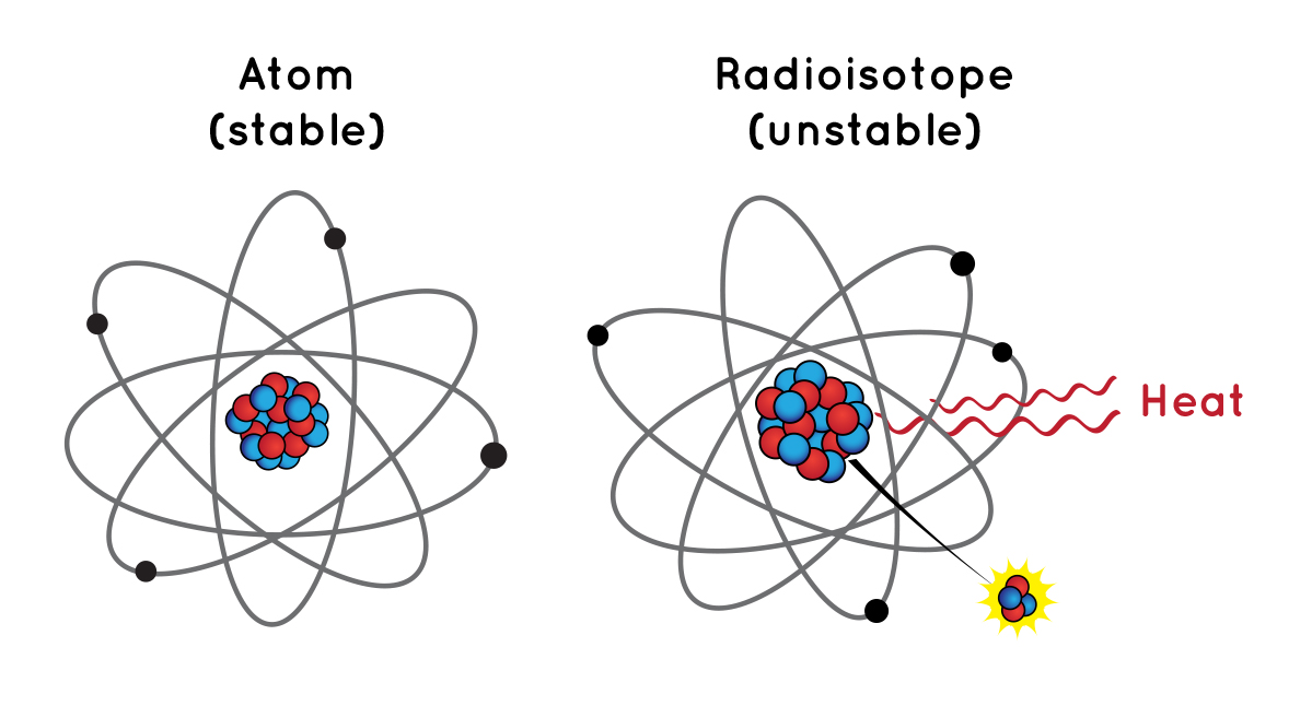 Illustration of an atom and a radioisotope.