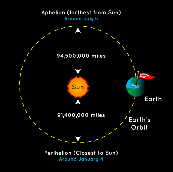 distance of earth orbit -#main