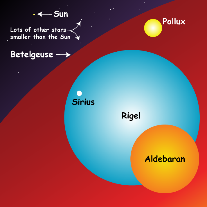 an illustration of the sun compared to other known stars