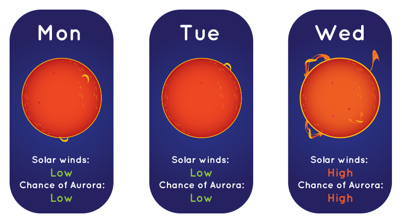 An illustration of a solar weather forecast with an orange Sun against a blue background