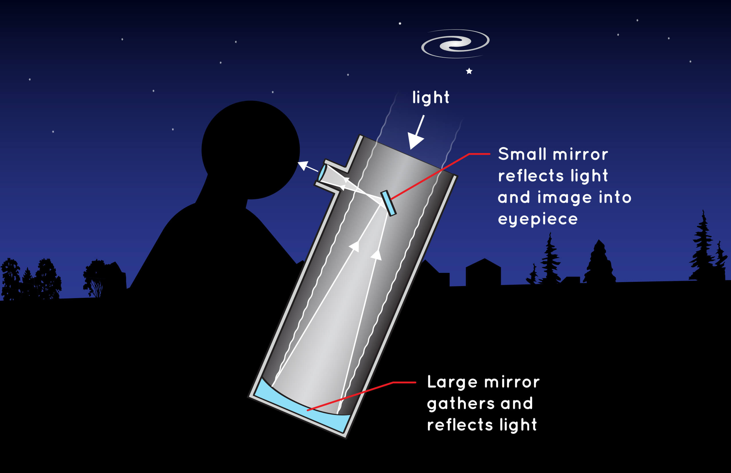 Illustration of a simple reflecting telescope using mirrors.