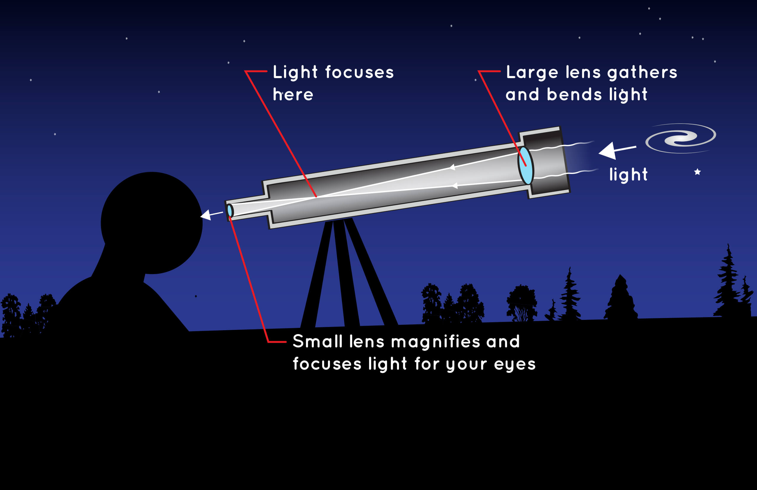 Illustration of a simple refracting telescope.
