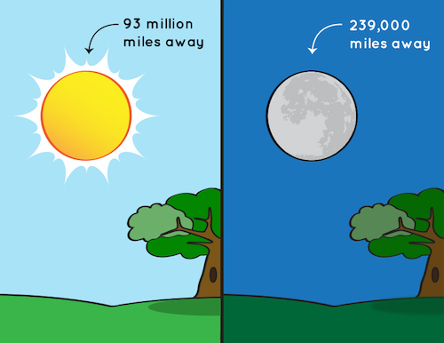 an illustration showing that the Sun and the Moon appear to be the same size in the sky, but the Moon is much closer to Earth than the Sun is