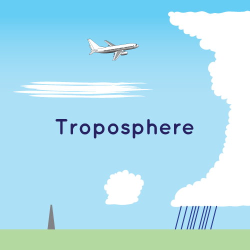 an overview image of the troposphere with clouds and an airplane. this layer of earth's atmosphere is closest to the ground.
