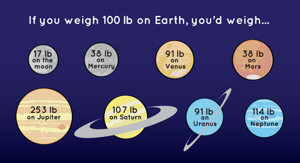 Infographic showing how much you'd weigh on other planets and the moon